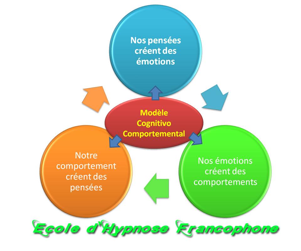 hypnothérapie cognitivo-comportementale